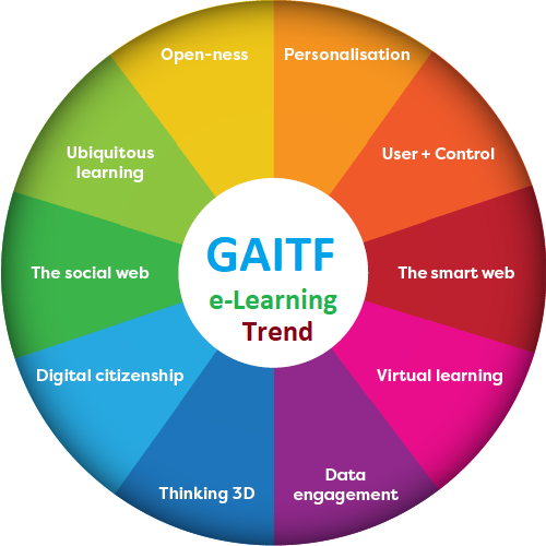 GAITF e-Learning Trend